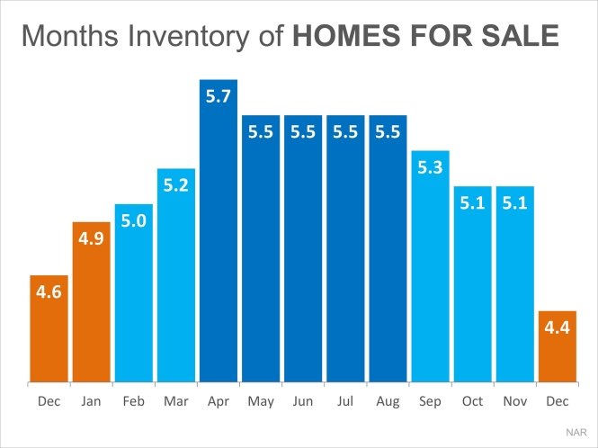SUPPLY-of-HOMES