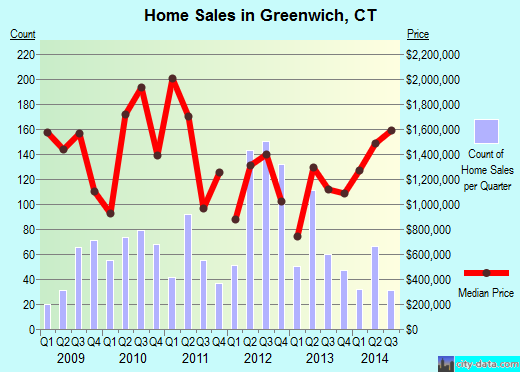 home sales in greenwich, crea, completerea, nana smith